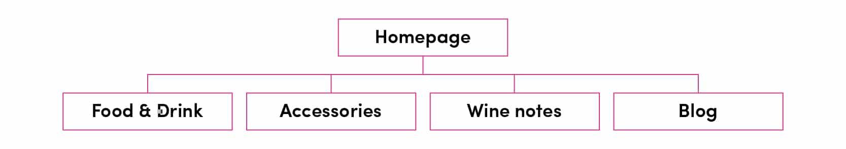 Homepage menu layout